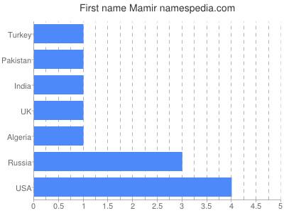 Given name Mamir