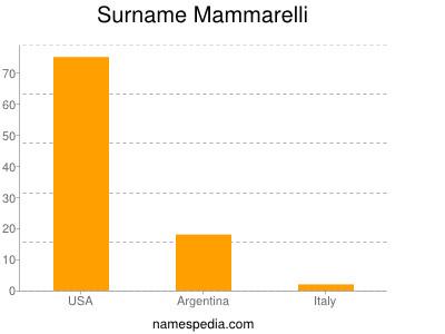 Surname Mammarelli