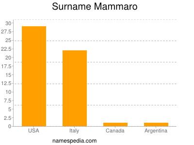 Surname Mammaro