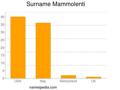 Surname Mammolenti