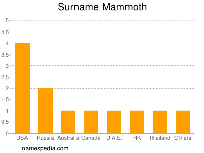 Surname Mammoth