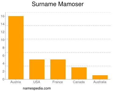 Surname Mamoser