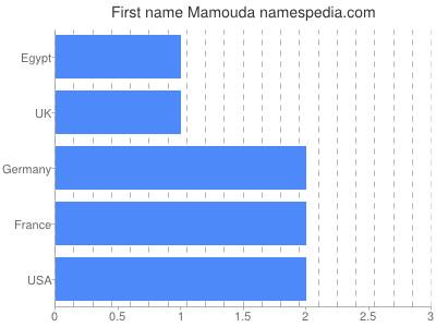 Given name Mamouda