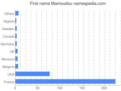 Given name Mamoudou