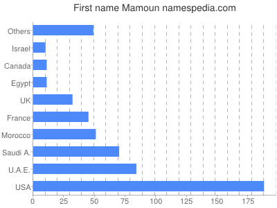 Given name Mamoun