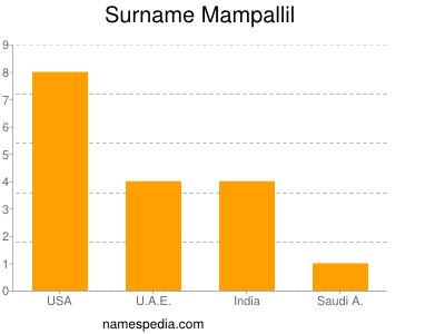 Surname Mampallil