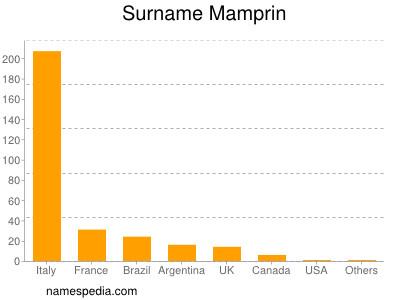 Surname Mamprin