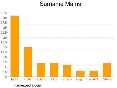 Surname Mams