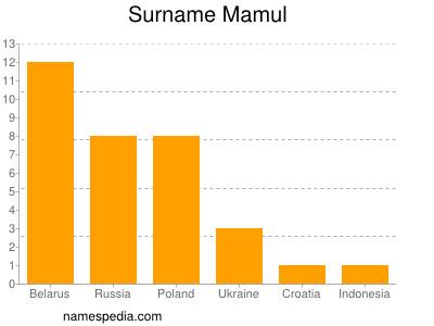 Surname Mamul
