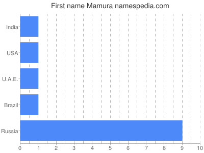 Given name Mamura