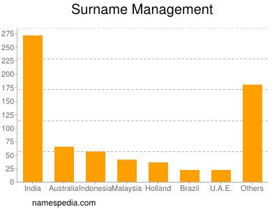 Surname Management
