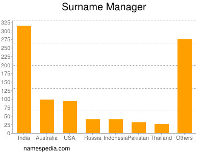 Surname Manager