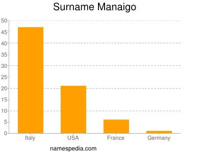 Surname Manaigo