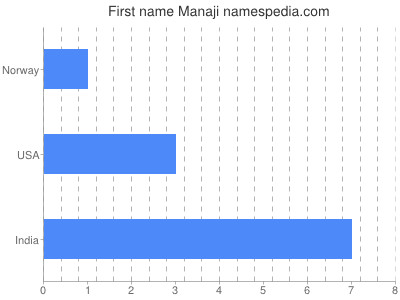 Given name Manaji