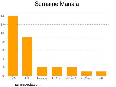 Surname Manala