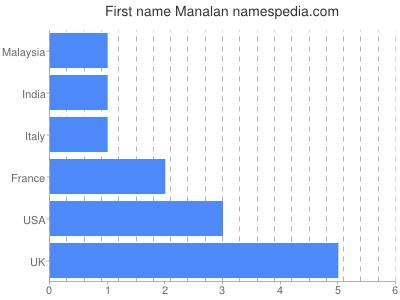 Given name Manalan
