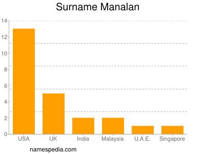 Surname Manalan