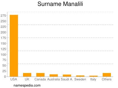 Surname Manalili