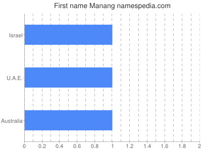 Given name Manang