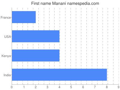 Given name Manani