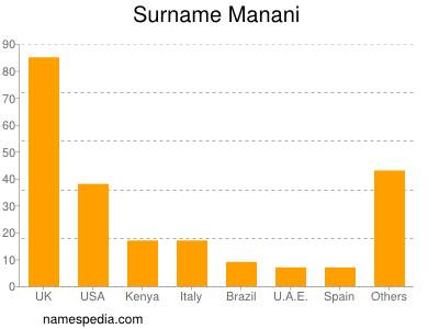 Surname Manani