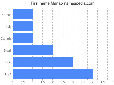 Given name Manao