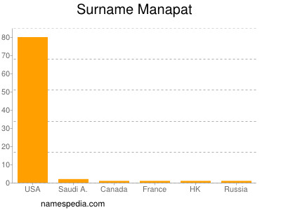 Surname Manapat
