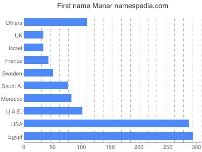 Given name Manar
