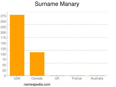 Surname Manary