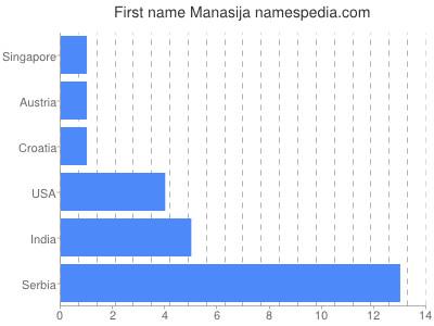 Given name Manasija