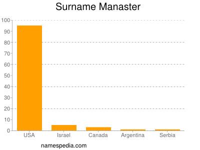 Surname Manaster