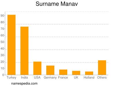 Surname Manav