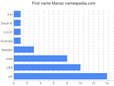 Given name Manaz
