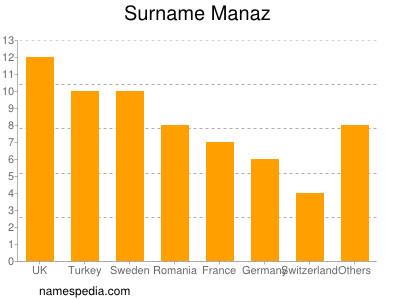 Surname Manaz