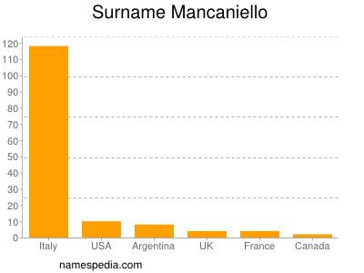 Surname Mancaniello