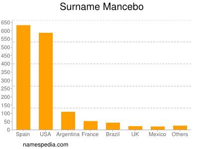 Surname Mancebo