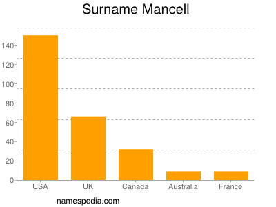 Surname Mancell