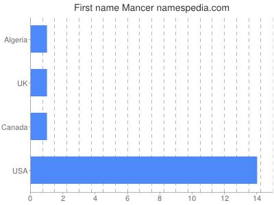 Given name Mancer