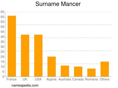 Surname Mancer