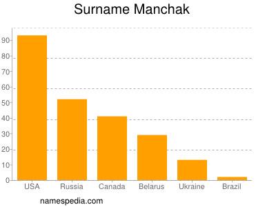 Surname Manchak