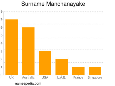 Surname Manchanayake