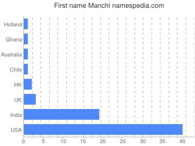Given name Manchi