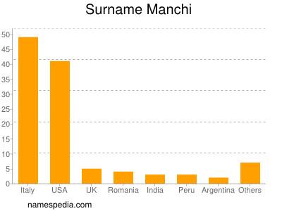 Surname Manchi