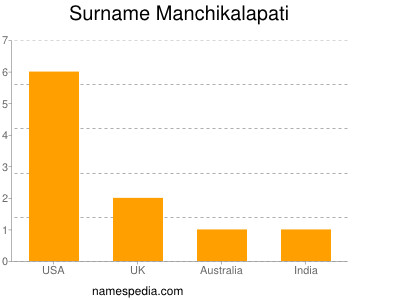 Surname Manchikalapati