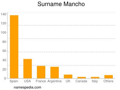 Surname Mancho
