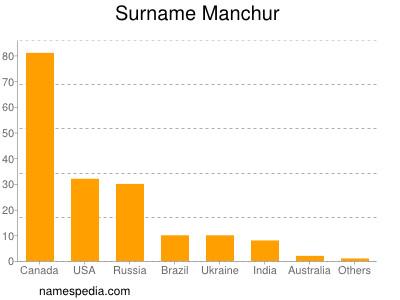 Surname Manchur