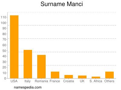 Surname Manci