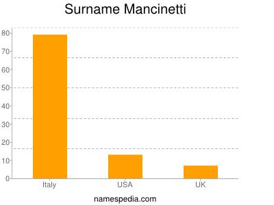 Surname Mancinetti
