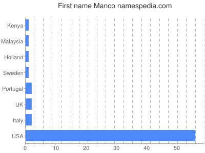 Given name Manco