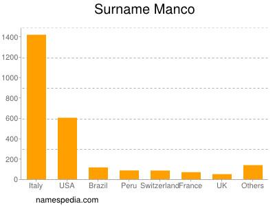 Surname Manco